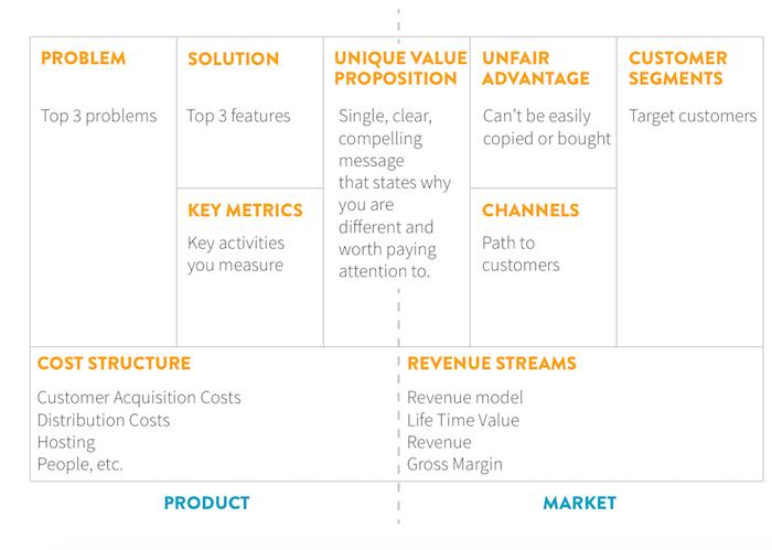 Rancangan Perniagaan - Lean Canvas