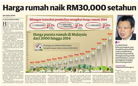 Harga Rumah Naik RM30,000 setahun