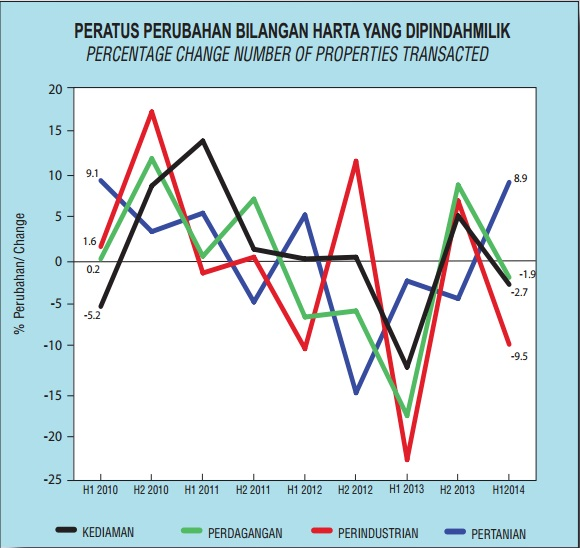 Peratus Perubahan Bilangan Harta Yang dipindahmilik