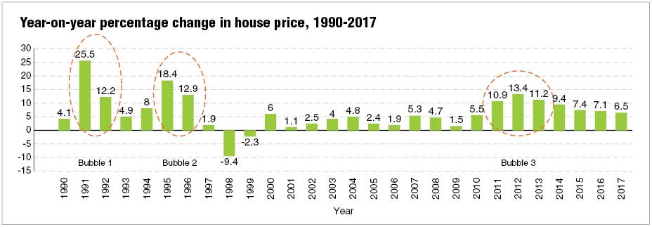 Pelaburan hartanah peningkatan modal